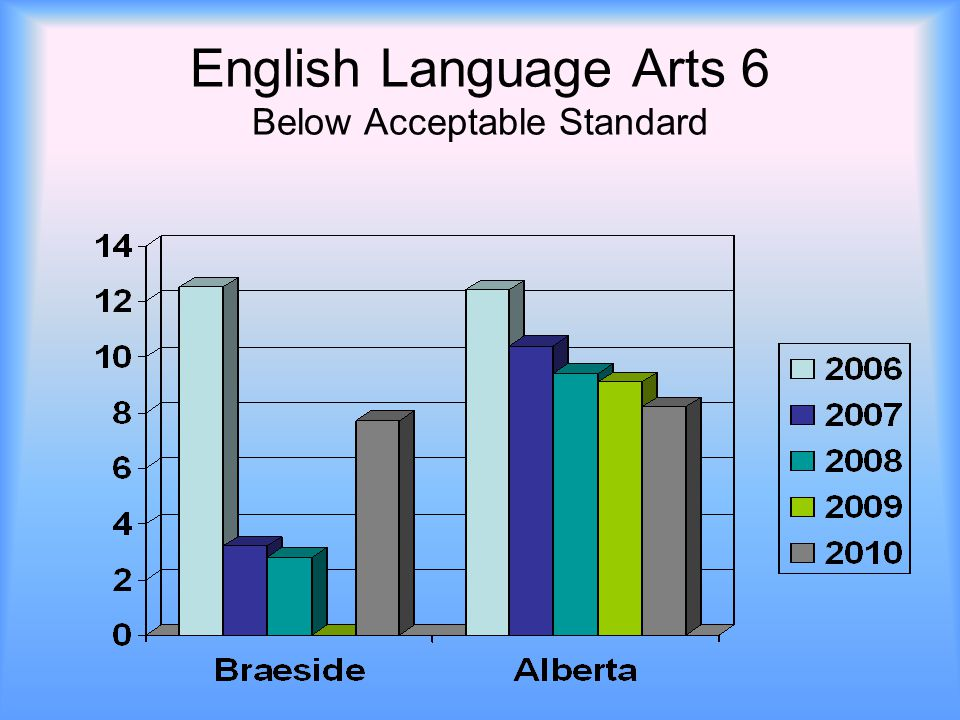 English Language Arts 6 Below Acceptable Standard