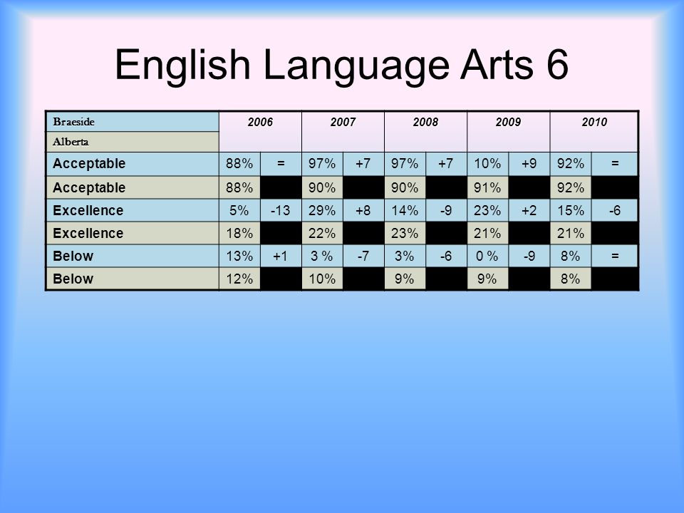English Language Arts 6 Braeside 20062007200820092010 Alberta Acceptable88%=97%+797%+710%+992%= Acceptable88%90% 91%92% Excellence5%-1329%+814%-923%+2