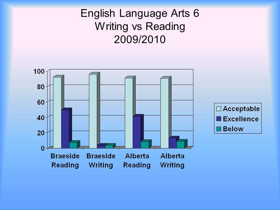 English Language Arts 6 Writing vs Reading 2009/2010