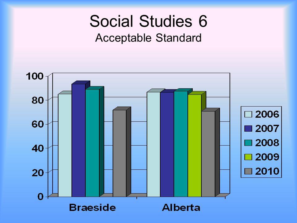 Social Studies 6 Acceptable Standard