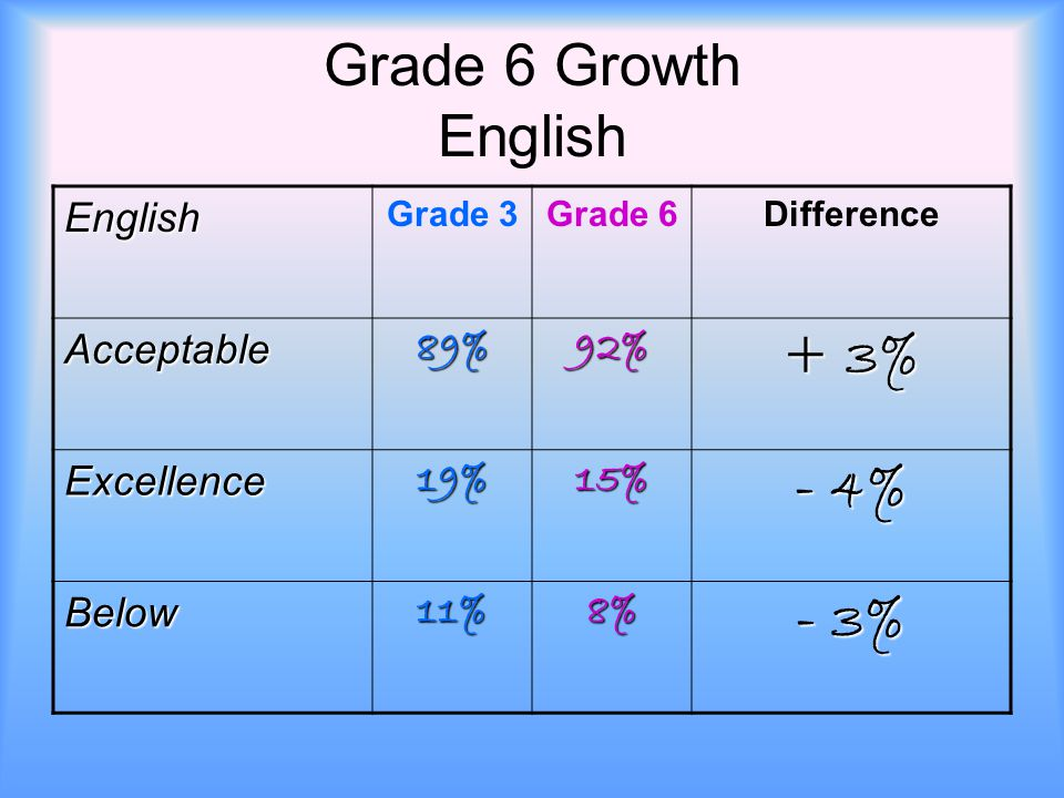Grade 6 Growth English English Grade 3Grade 6Difference Acceptable89%92% + 3% Excellence19%15% - 4% Below11%8% - 3%