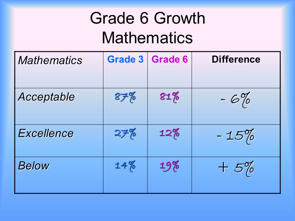 Grade 6 Growth Mathematics Mathematics Grade 3Grade 6Difference Acceptable87%81% - 6% Excellence27%12% - 15% Below14%19% + 5%