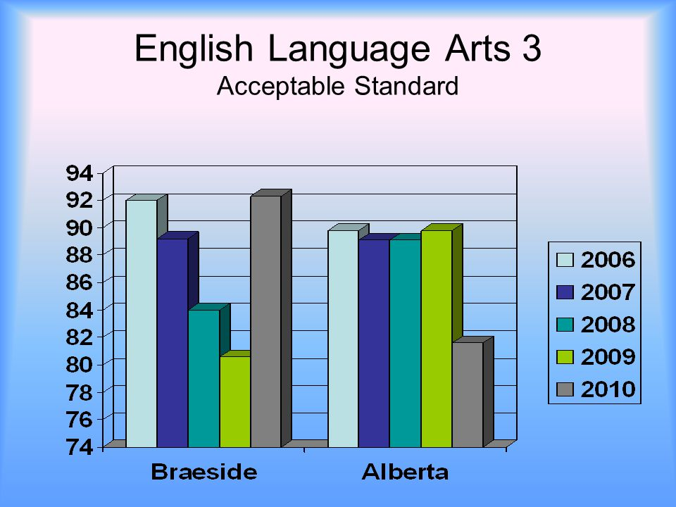 English Language Arts 3 Acceptable Standard