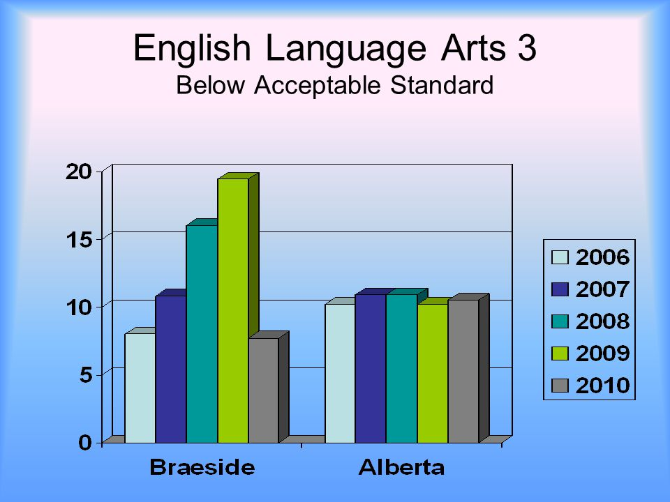 English Language Arts 3 Below Acceptable Standard