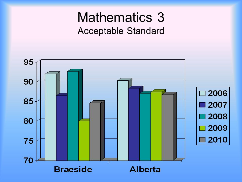 Mathematics 3 Acceptable Standard
