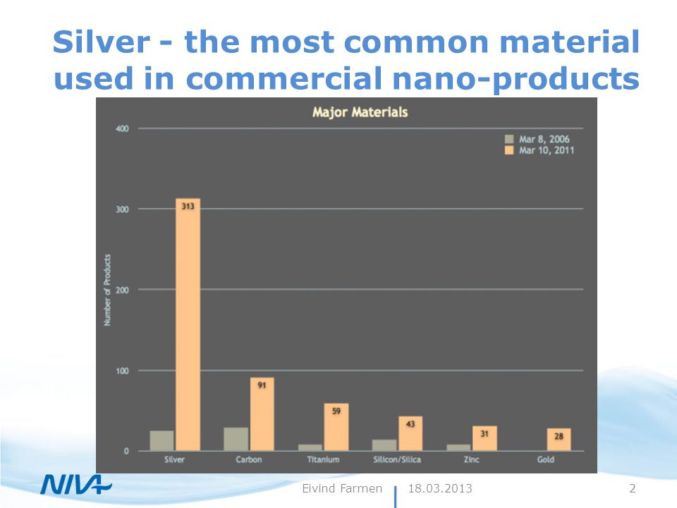 Nanosilver from a washing machine Concentration in effluent: 2,7 µg/L to 25 µg/L Average: 10,522 µg/L Large variability.