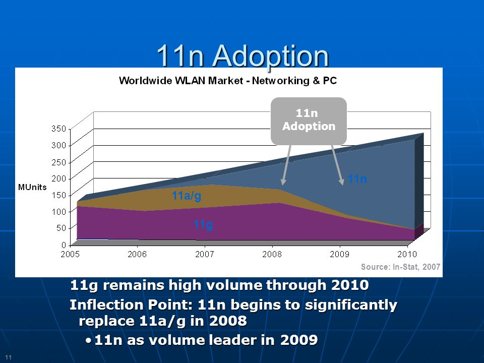 11 11n Adoption 11g remains high volume through 2010 Inflection Point: 11n begins to significantly replace 11a/g in 2008 11n as volume leader in 200911n as volume leader in 2009 Source: In-Stat, 2007 11g 11n 11a/g 11n Adoption