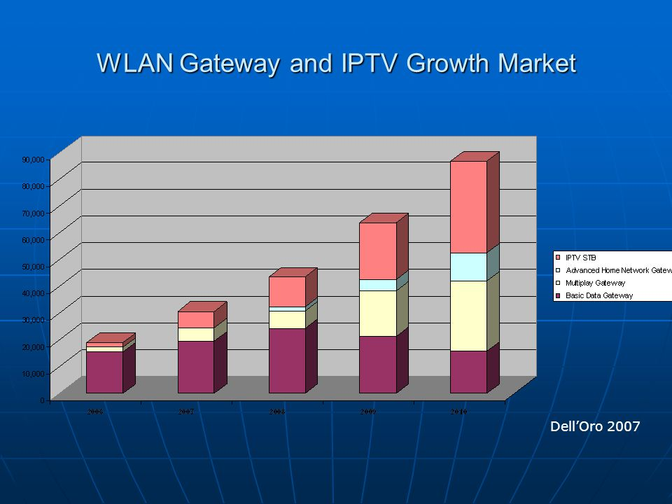 WLAN Gateway and IPTV Growth Market Dell'Oro 2007