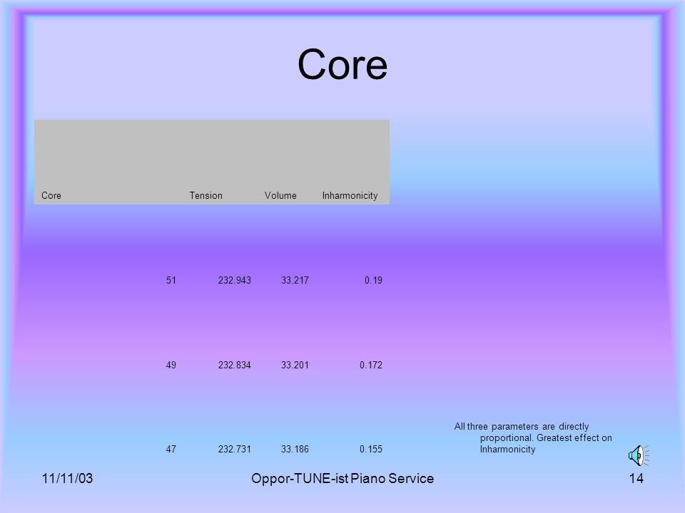 11/11/03Oppor-TUNE-ist Piano Service14 Core TensionVolumeInharmonicity All three parameters are directly proportional.