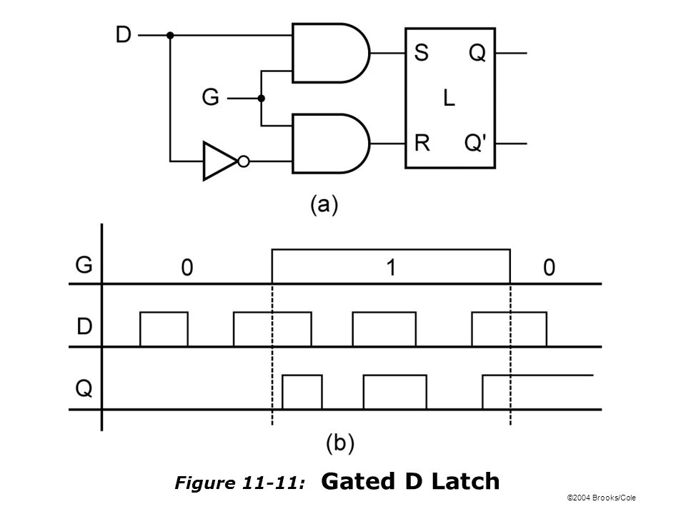 ©2004 Brooks/Cole Figure 11-11: Gated D Latch