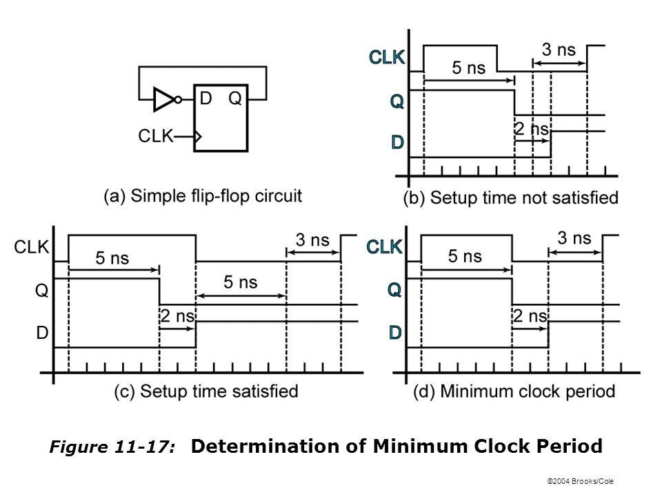 ©2004 Brooks/Cole Figure 11-17: Determination of Minimum Clock Period