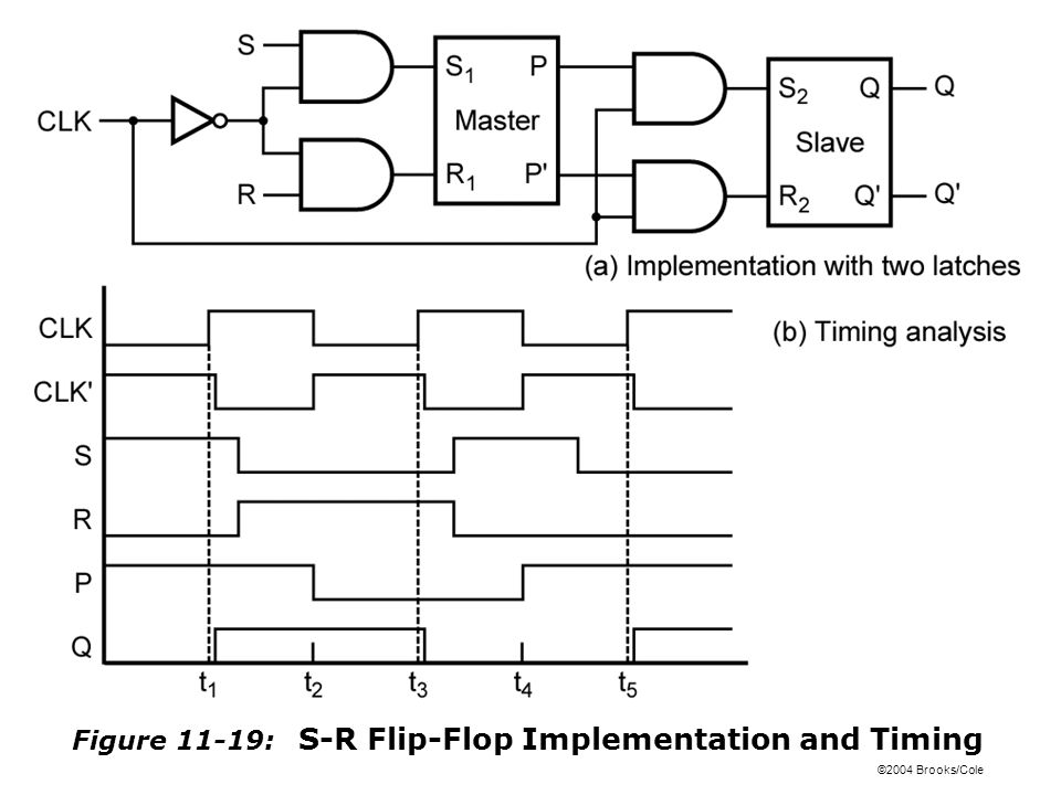 ©2004 Brooks/Cole Figure 11-19: S-R Flip-Flop Implementation and Timing