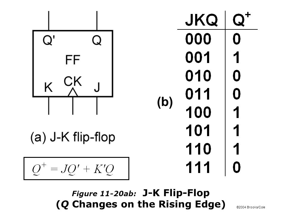 ©2004 Brooks/Cole Figure 11-20ab: J-K Flip-Flop (Q Changes on the Rising Edge) (b)
