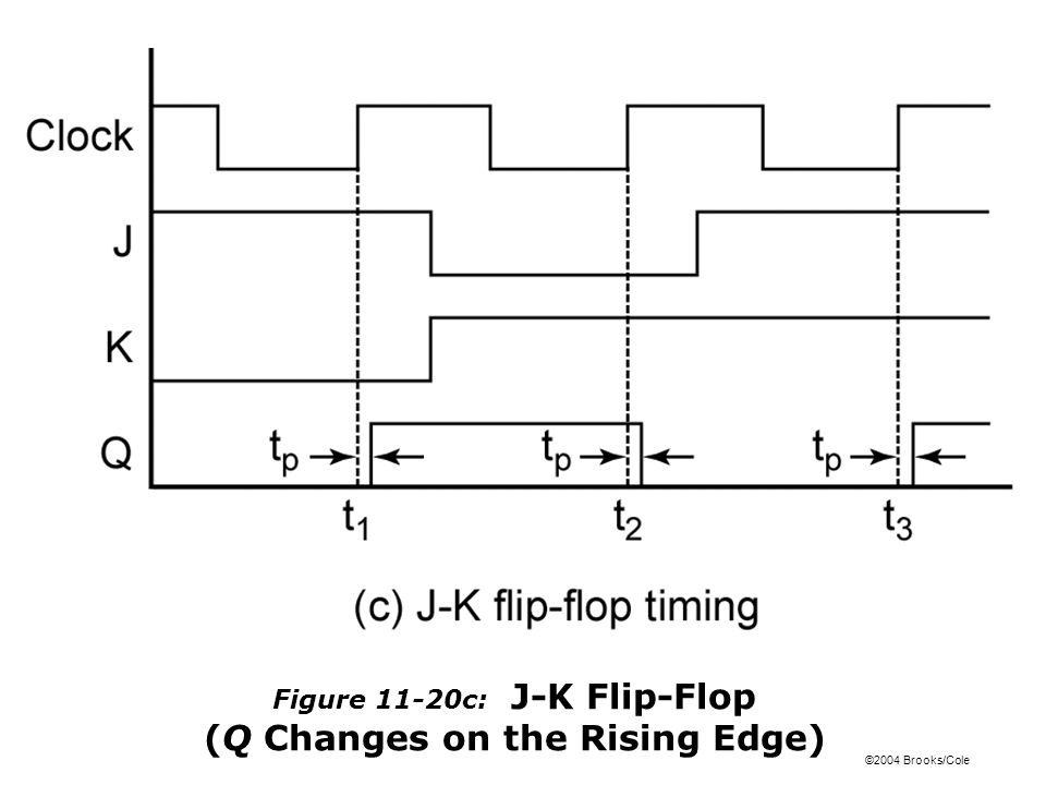 ©2004 Brooks/Cole Figure 11-20c: J-K Flip-Flop (Q Changes on the Rising Edge)