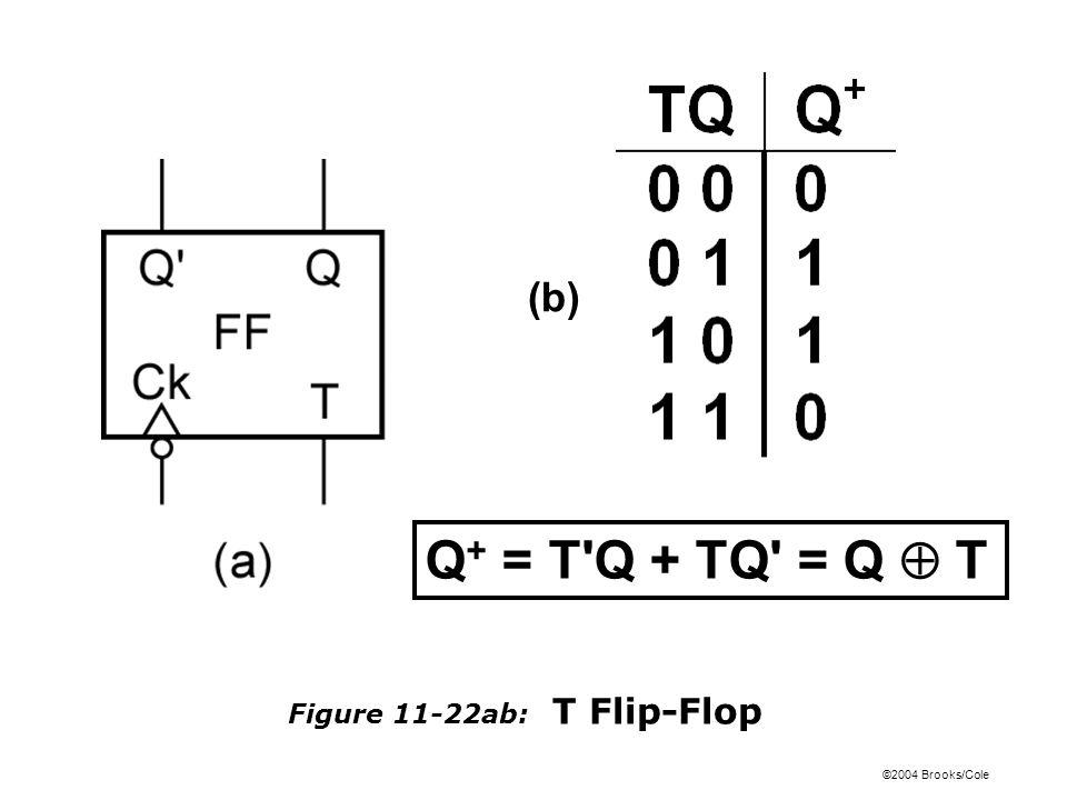 ©2004 Brooks/Cole Figure 11-22ab: T Flip-Flop Q + = T Q + TQ = Q  T (b)