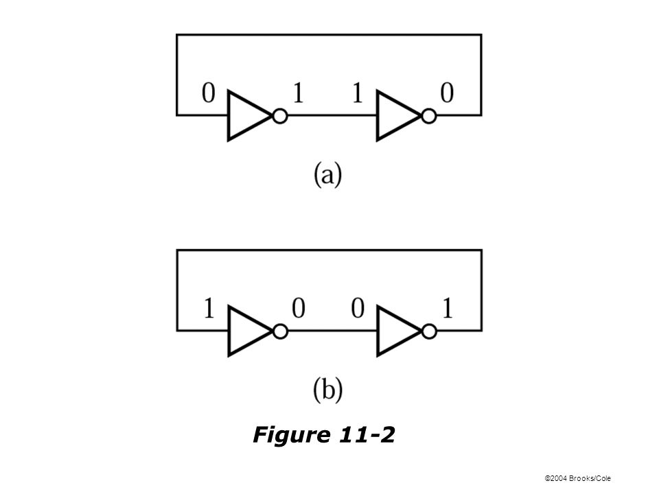 ©2004 Brooks/Cole Figure 11-12 (left): Symbol and Truth Table for Gated Latch