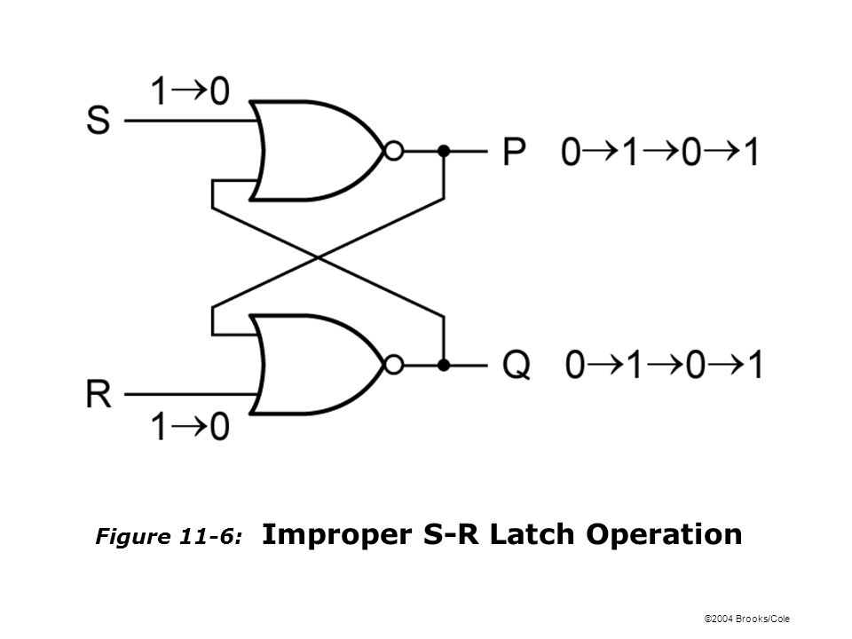 ©2004 Brooks/Cole Figure 11-7: Timing Diagram for S-R Latch