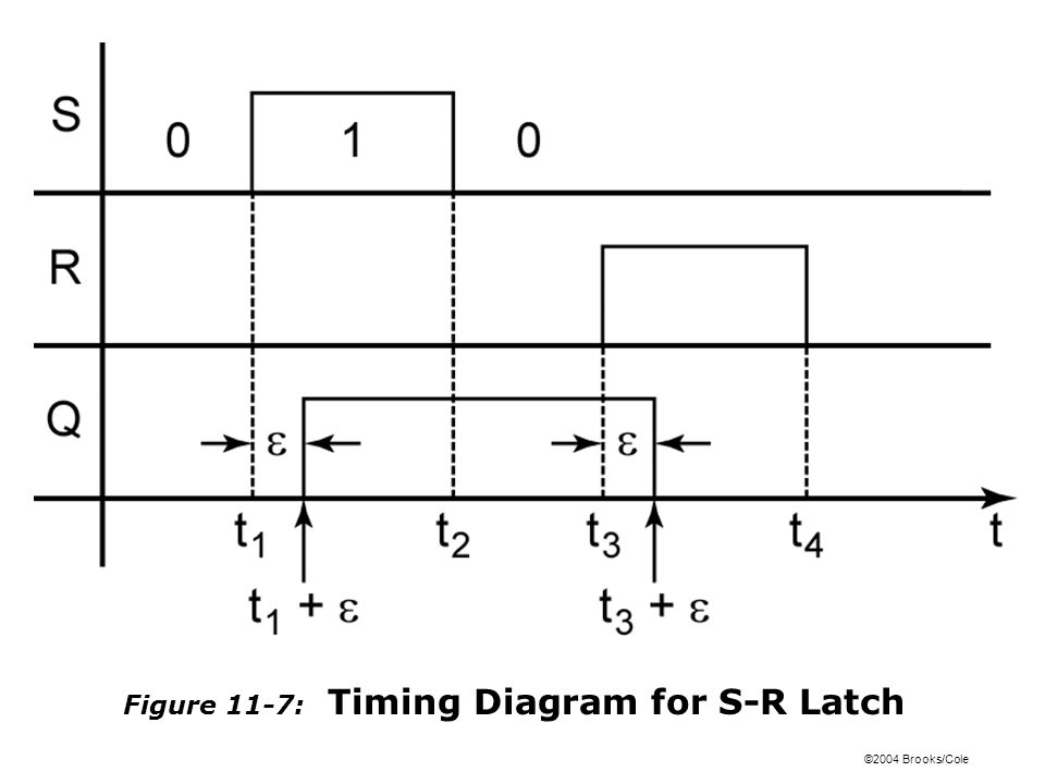 ©2004 Brooks/Cole Figure 11-16: Setup and Hold Times for an Edge-Triggered D Flip-Flop