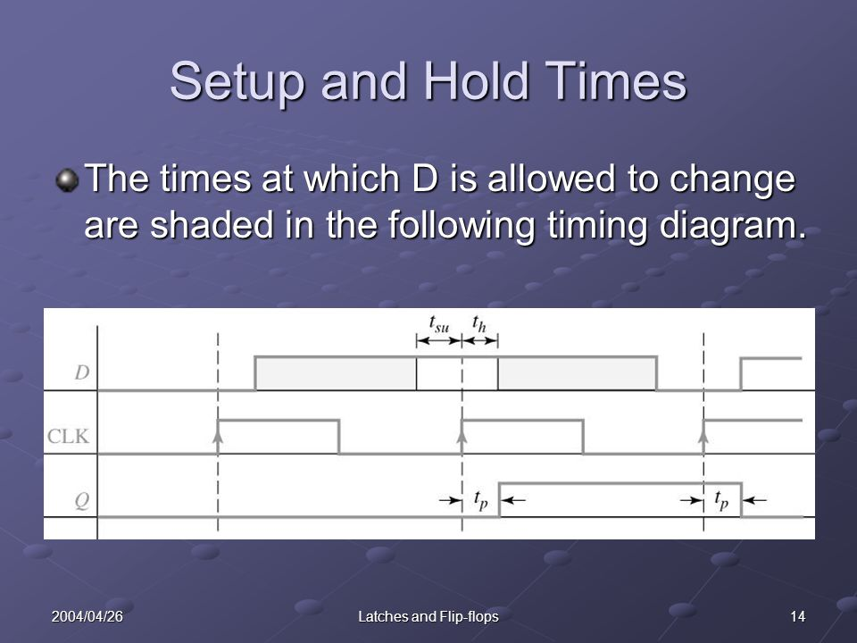 142004/04/26Latches and Flip-flops Setup and Hold Times The times at which D is allowed to change are shaded in the following timing diagram.