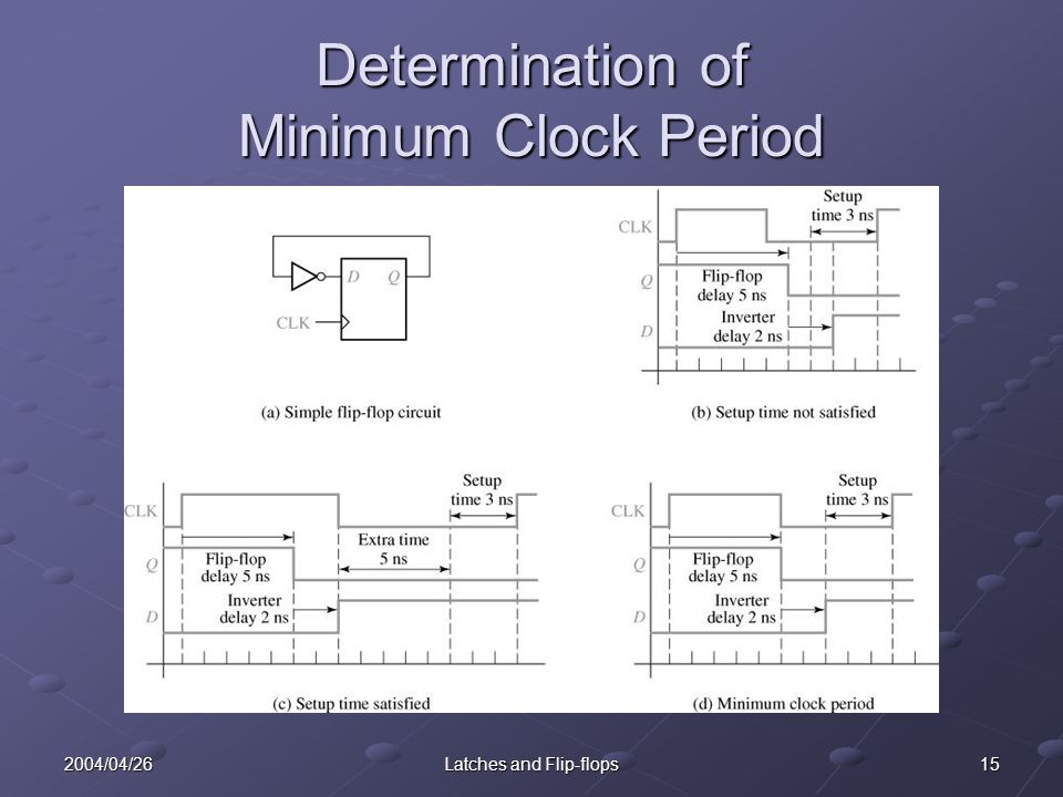 152004/04/26Latches and Flip-flops Determination of Minimum Clock Period