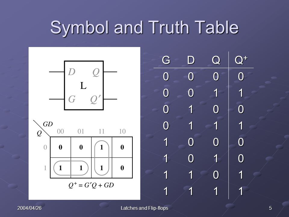 52004/04/26Latches and Flip-flops Symbol and Truth Table GDQ Q+Q+Q+Q+0000 0011 0100 0111 1000 1010 1101 1111