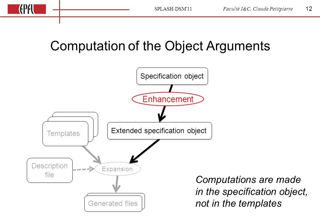 SPLASH-DSM 11 Faculté I&C, Claude Petitpierre Computation of the Object Arguments 12 Template Generated files Expansion Description file Description file Extended specification object Templates Generated files Specification object Enhancement Computations are made in the specification object, not in the templates