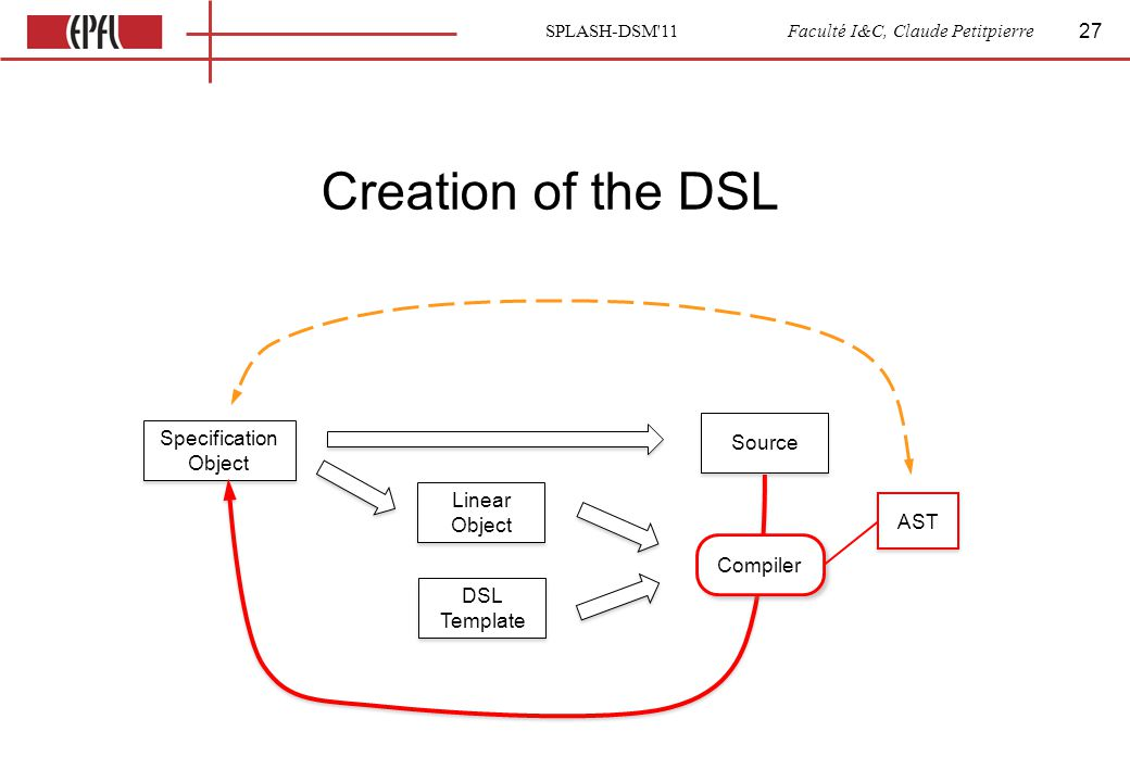 SPLASH-DSM 11 Faculté I&C, Claude Petitpierre Creation of the DSL 27 Specification Object Linear Object DSL Template Source AST Compiler