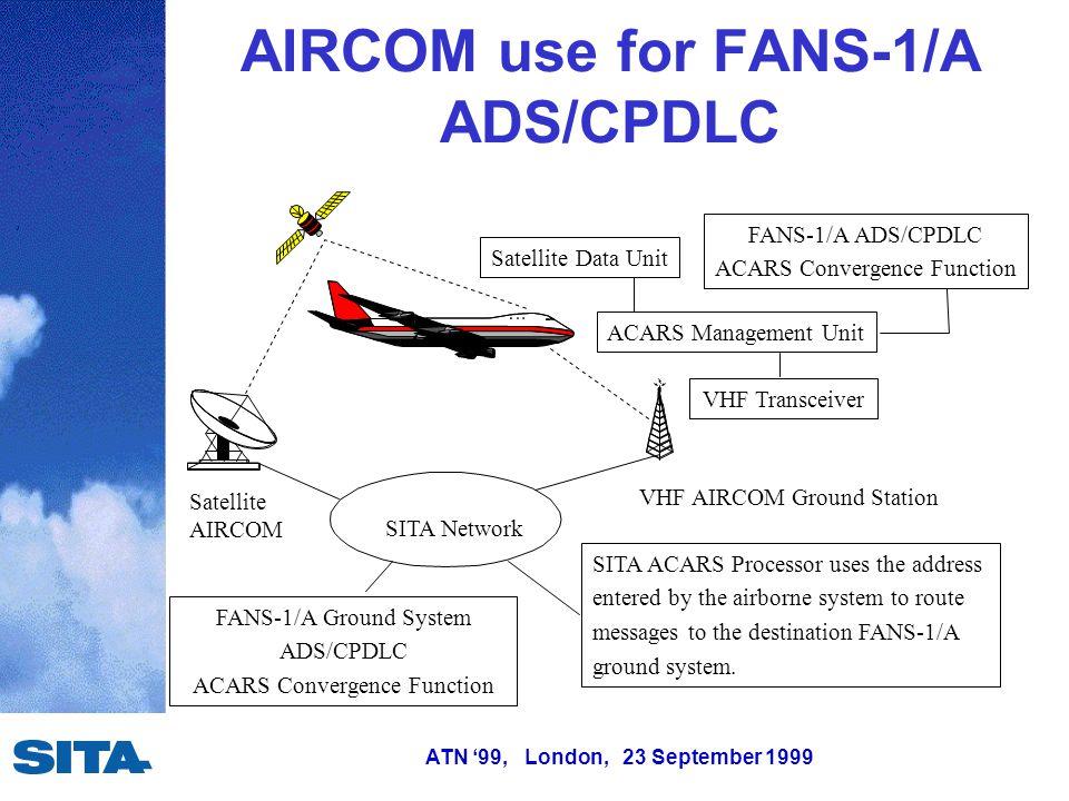 ATN '99, London, 23 September 1999 AIRCOM use for FANS-1/A ADS/CPDLC Satellite AIRCOM VHF AIRCOM Ground Station SITA ACARS Processor uses the address