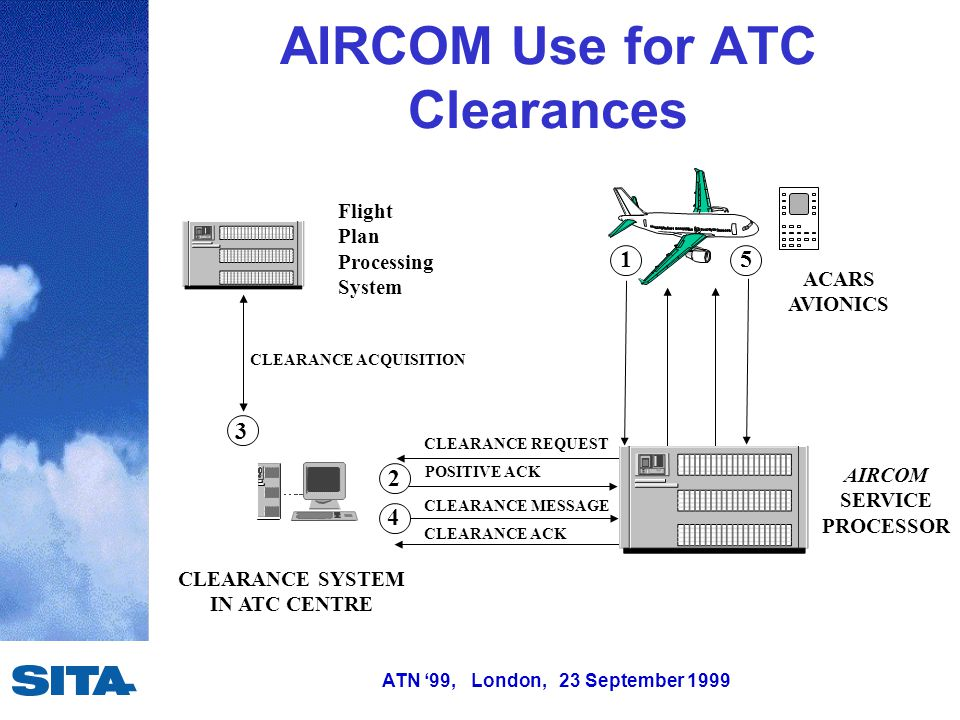 ATN '99, London, 23 September 1999 AIRCOM Use for ATC Clearances CLEARANCE SYSTEM IN ATC CENTRE AIRCOM SERVICE PROCESSOR Flight Plan Processing System