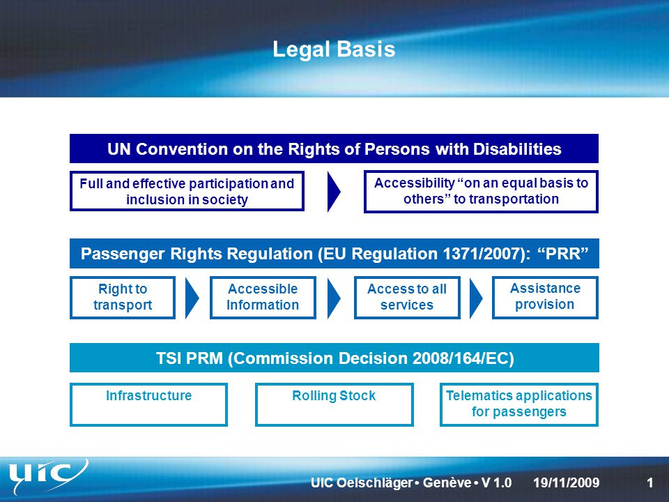 UIC Oelschläger Genève V 1.0119/11/2009 Legal Basis UN Convention on the Rights of Persons with Disabilities Passenger Rights Regulation (EU Regulation 1371/2007): PRR TSI PRM (Commission Decision 2008/164/EC) Full and effective participation and inclusion in society Accessibility on an equal basis to others to transportation Right to transport Accessible Information Access to all services Assistance provision InfrastructureRolling StockTelematics applications for passengers