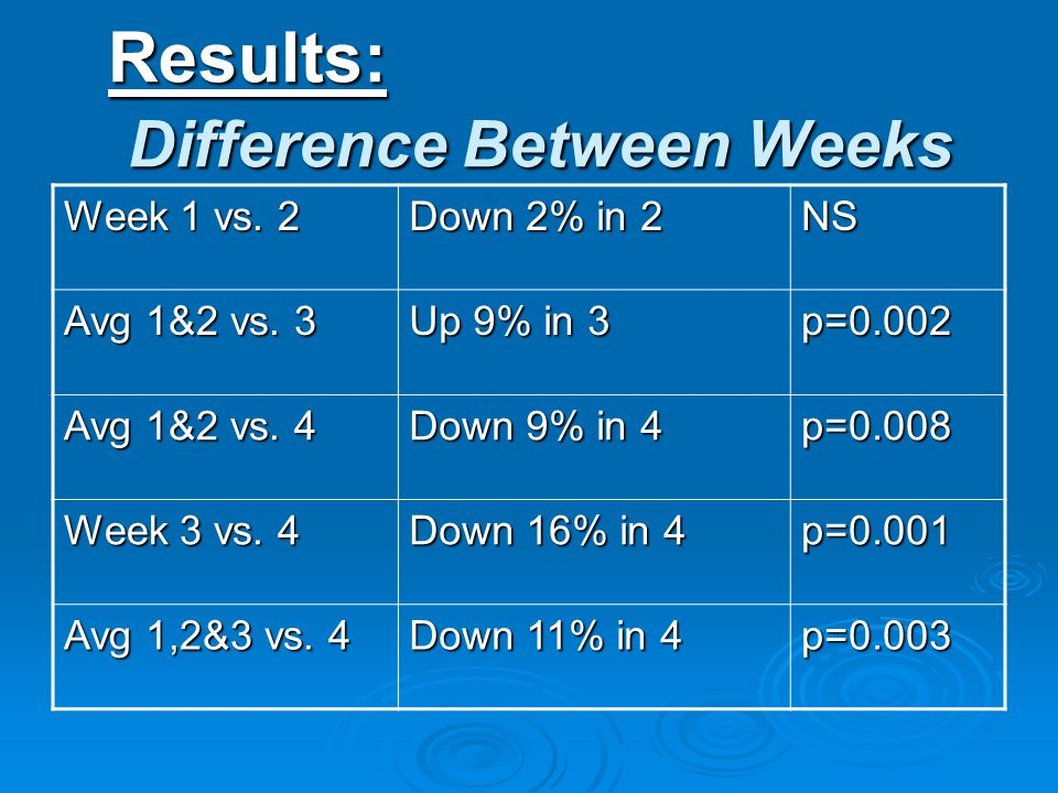 Results: Difference Between Weeks Week 1 vs. 2 Down 2% in 2 NS Avg 1&2 vs.