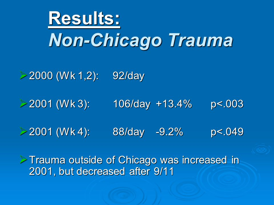Results: Non-Chicago Trauma  2000 (Wk 1,2): 92/day  2001 (Wk 3): 106/day+13.4%p<.003  2001 (Wk 4): 88/day-9.2%p<.049  Trauma outside of Chicago was increased in 2001, but decreased after 9/11