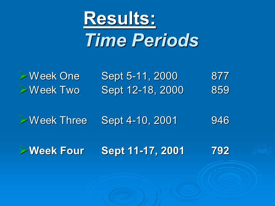 Results: Time Periods  Week One Sept 5-11, 2000877  Week Two Sept 12-18, 2000859  Week Three Sept 4-10, 2001946  Week Four Sept 11-17, 2001792