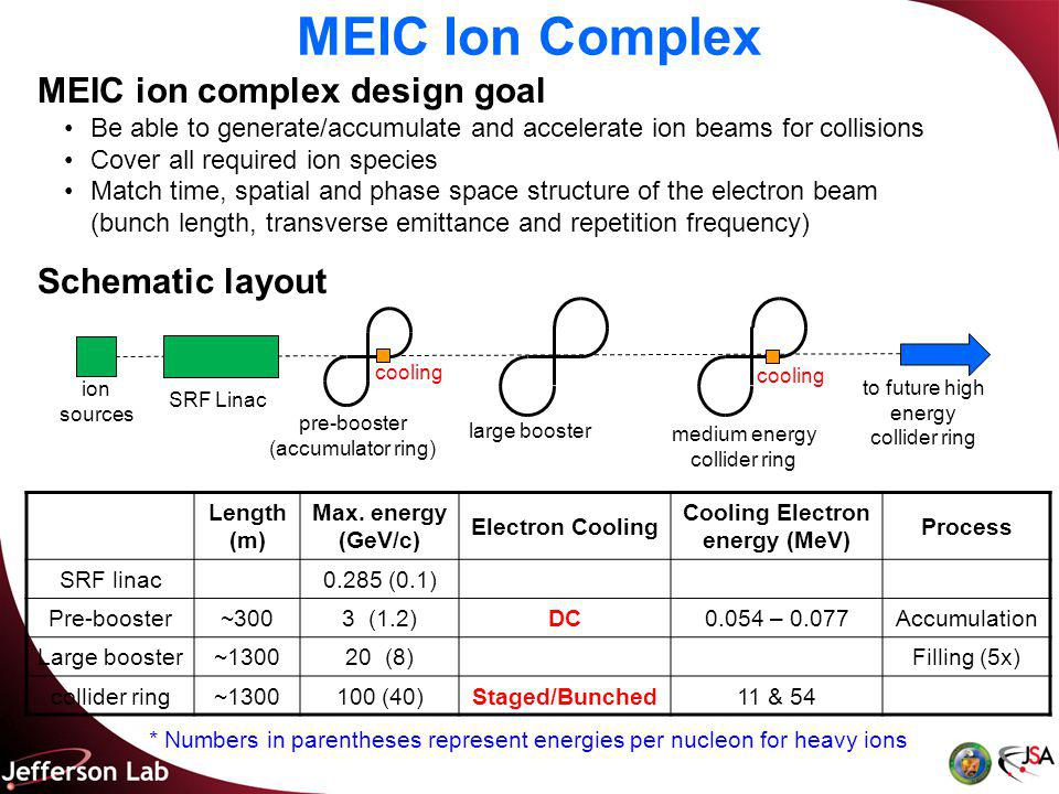 MEIC Ion Complex Length (m) Max.