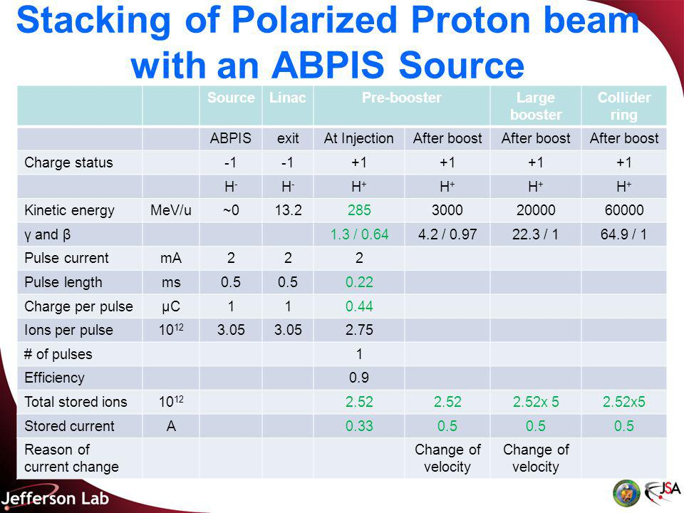 Stacking of Polarized Proton beam with an ABPIS Source SourceLinacPre-boosterLarge booster Collider ring ABPISexitAt InjectionAfter boost Charge status +1 H-H- H-H- H+H+ H+H+ H+H+ H+H+ Kinetic energyMeV/u~013.228530002000060000 γ and β1.3 / 0.644.2 / 0.9722.3 / 164.9 / 1 Pulse currentmA222 Pulse lengthms0.5 0.22 Charge per pulseμCμC110.44 Ions per pulse10 12 3.05 2.75 # of pulses1 Efficiency0.9 Total stored ions10 12 2.52 2.52x 5 Stored currentA0.330.5 Reason of current change Change of velocity