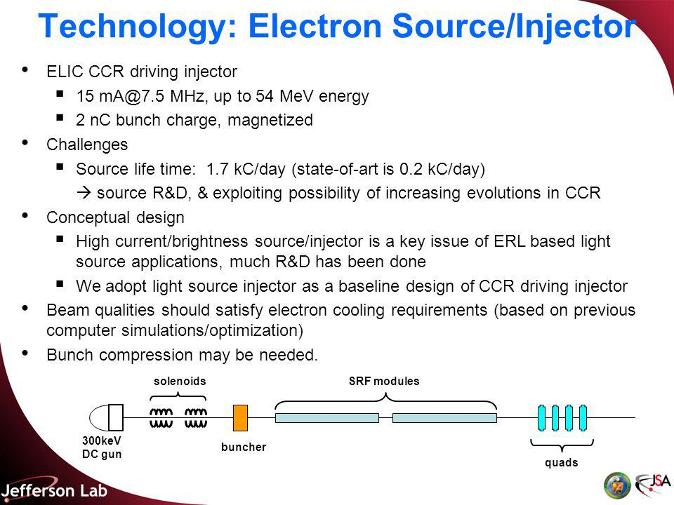 Technology: Electron Source/Injector ELIC CCR driving injector  15 mA@7.5 MHz, up to 54 MeV energy  2 nC bunch charge, magnetized Challenges  Source life time: 1.7 kC/day (state-of-art is 0.2 kC/day)  source R&D, & exploiting possibility of increasing evolutions in CCR Conceptual design  High current/brightness source/injector is a key issue of ERL based light source applications, much R&D has been done  We adopt light source injector as a baseline design of CCR driving injector Beam qualities should satisfy electron cooling requirements (based on previous computer simulations/optimization) Bunch compression may be needed.