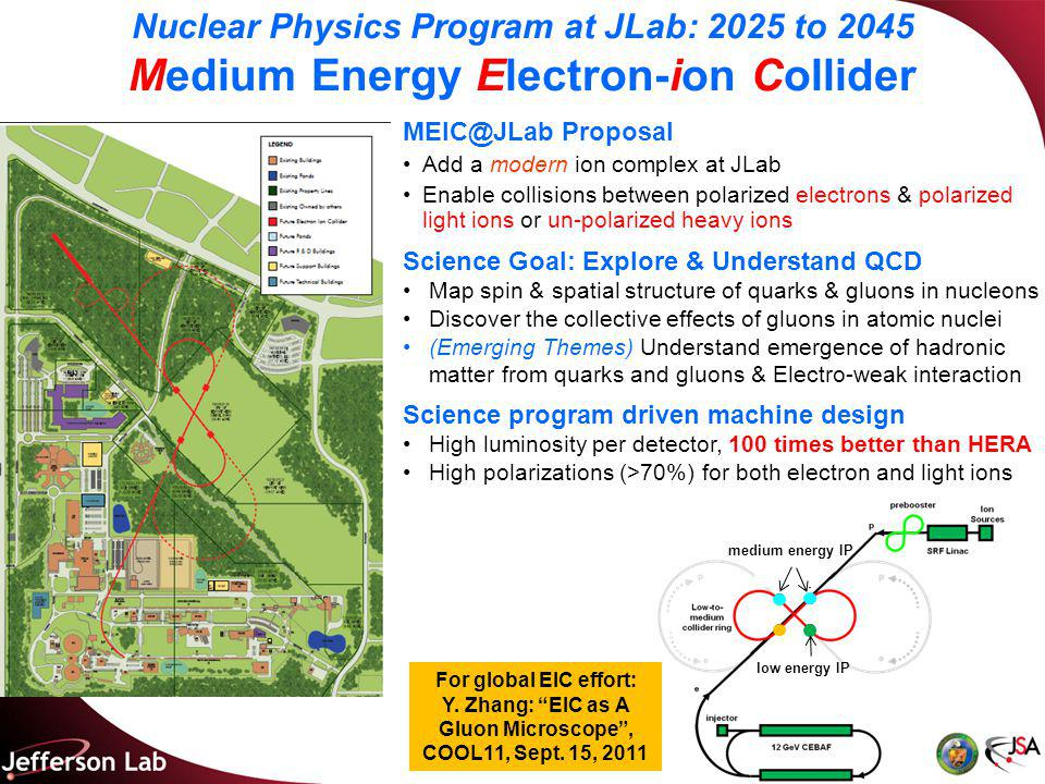 MEIC at JLab & Electron Cooling Over the last decade, JLab has been developing a conceptual design of an EIC based on CEBAF The future science program drives the MEIC design, focusing on: Medium CM energy range  e: 3-11 GeV, p: 20-100 GeV, i: up to 50 GeV/u High luminosity (above 10 34 cm -2 s -1 ) per detector over multiple collision points High polarization (>80%) for both electrons & light ions The JLab EIC machine design takes full advantage of A high bunch repetition CW electron beam from the CEBAF A proved luminosity concept but new to a collider involving proton/ion beams A new ion complex for producing a high bunch repetition ion beams Staged electron cooling Assisting formation of high bunch repetition CW ion beams with short bunch (~1 cm), small emittance, high average current, however, modest bunch intensity Continuous beam cooling at collision mode to compensate IBS ERL based circulator cooler ring –Designed to deliver a high current (1.5 A) and high power (85 MW) electron beam with state-of-the-art accelerator technologies