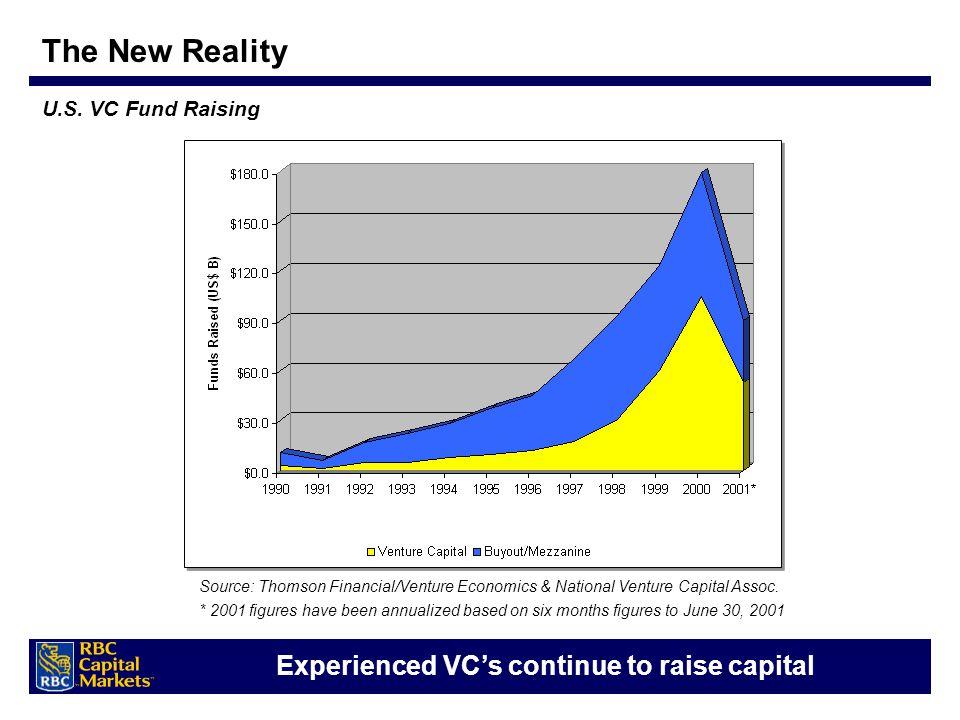 U.S. VC Fund Raising Experienced VC's continue to raise capital Source: Thomson Financial/Venture Economics & National Venture Capital Assoc. * 2001 f