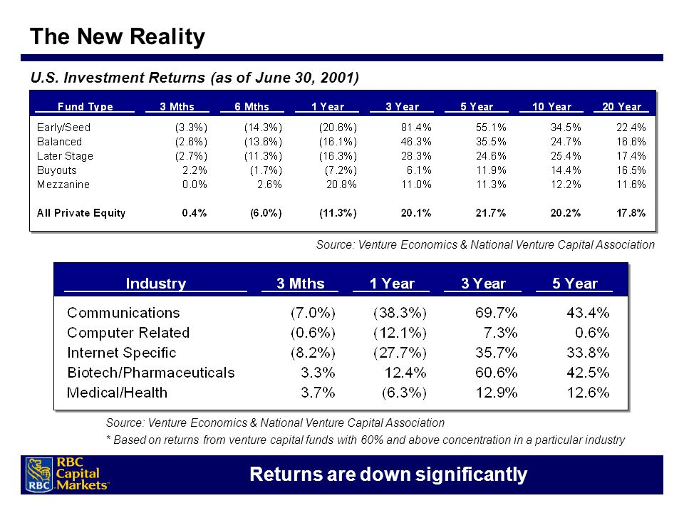 U.S. Investment Returns (as of June 30, 2001) Returns are down significantly Source: Venture Economics & National Venture Capital Association * Based