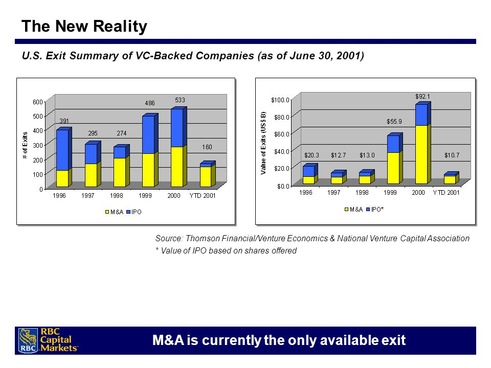 U.S. Exit Summary of VC-Backed Companies (as of June 30, 2001) M&A is currently the only available exit Source: Thomson Financial/Venture Economics &