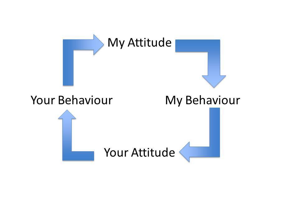 My Attitude Your Attitude My BehaviourYour Behaviour