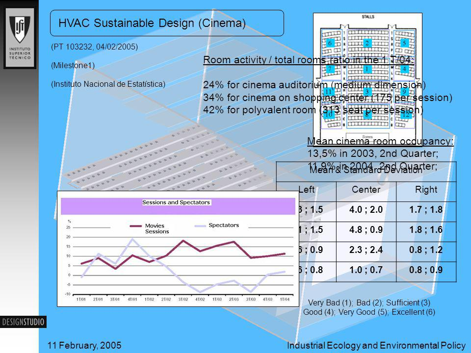 Industrial Ecology and Environmental Policy11 February, 2005 HVAC Sustainable Design (Cinema) 11 February, 2005Industrial Ecology and Environmental Policy (PT 103232, 04/02/2005) Very Bad (1); Bad (2); Sufficient (3) Good (4); Very Good (5); Excellent (6) Mean & Standard Deviation LeftCenterRight 1.3 ; 1.54.0 ; 2.01.7 ; 1.8 1.1 ; 1.54.8 ; 0.91.8 ; 1.6 0.6 ; 0.92.3 ; 2.40.8 ; 1.2 0.6 ; 0.81.0 ; 0.70.8 ; 0.9 Room activity / total rooms ratio in the 1 T/04: 24% for cinema auditorium (medium dimension) 34% for cinema on shopping center (175 per session) 42% for polyvalent room (313 seat per session) Mean cinema room occupancy: 13,5% in 2003, 2nd Quarter; 11,9% in 2004, 2nd Quarter; (Instituto Nacional de Estatística) (Milestone1)