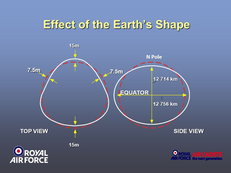 Effect of the Earth's Shape TOP VIEW SIDE VIEW 15m15m7.5m 7.5m EQUATOR 12 714 km 12 756 km N Pole