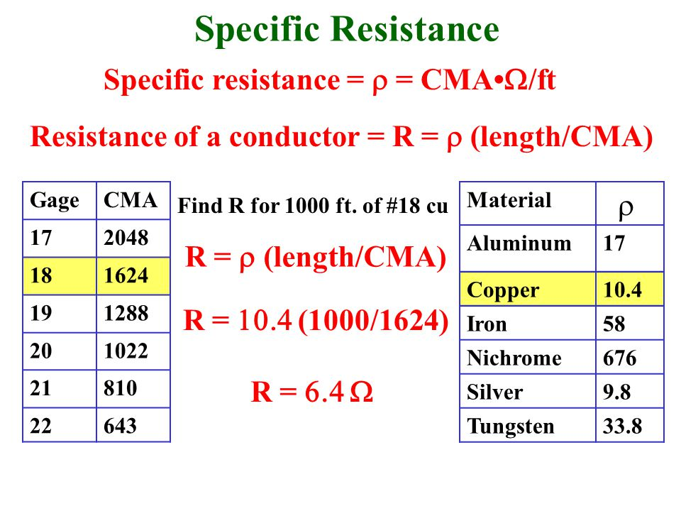 Specific Resistance Resistance of a conductor = R =  (length/CMA) Specific resistance =  = CMA  /ft GageCMA 172048 181624 191288 201022 21810 22643 Material  Aluminum17 Copper10.4 Iron58 Nichrome676 Silver9.8 Tungsten33.8 Find R for 1000 ft.