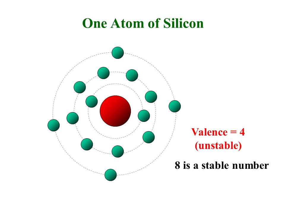 One Atom of Silicon Valence = 4 (unstable) 8 is a stable number