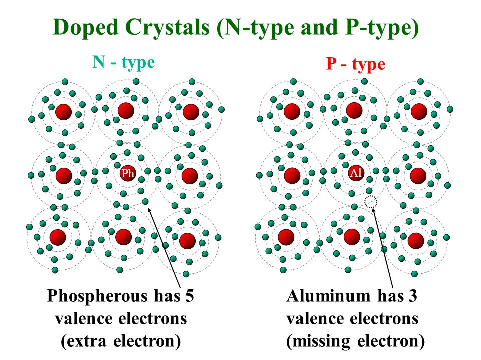 Doped Crystals (N-type and P-type) Phospherous has 5 valence electrons (extra electron) Aluminum has 3 valence electrons (missing electron) N - type P - type Ph Al