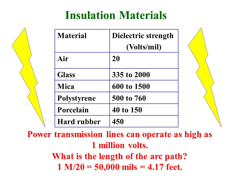 MaterialDielectric strength (Volts/mil) Air20 Glass335 to 2000 Mica600 to 1500 Polystyrene500 to 760 Porcelain40 to 150 Hard rubber450 Insulation Materials Power transmission lines can operate as high as 1 million volts.