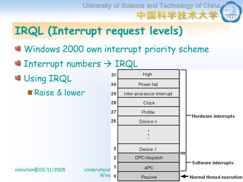 计算机系 信息处理实验室 xlanchen@03/11/2005Understanding the Inside of Windows2000 17 IRQL (Interrupt request levels) Windows 2000 own interrupt priority scheme