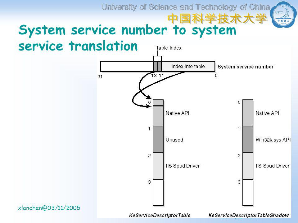 计算机系 信息处理实验室 xlanchen@03/11/2005Understanding the Inside of Windows2000 37 System service number to system service translation