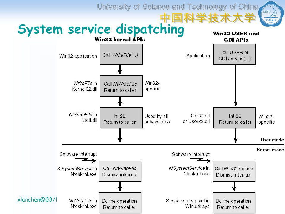 计算机系 信息处理实验室 xlanchen@03/11/2005Understanding the Inside of Windows2000 38 System service dispatching